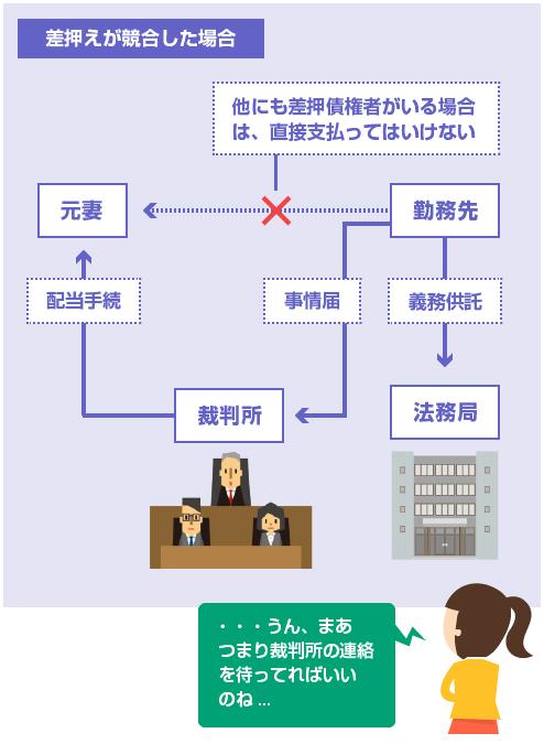 差押えが他の債権者と競合した場合は、給与は義務供託となり、裁判所の配当手続きになる-図