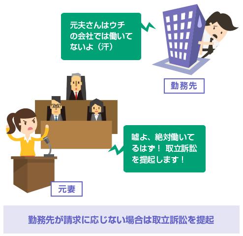 勤務先が請求に応じない場合は取立訴訟を提起-図