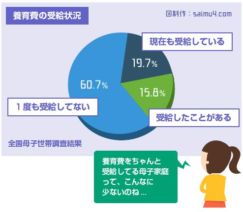 養育費の受給状況-平成23年度全国母子世帯等調査結果報告の図