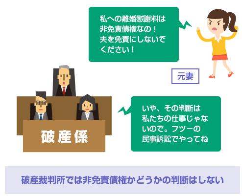 破産裁判所では非免責債権かどうかの判断はしない