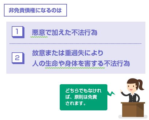 損害賠償請求が非免責債権になる要件-図