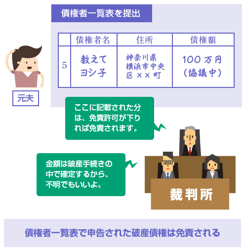 債権者一覧表で申告された破産債権は免責される-図