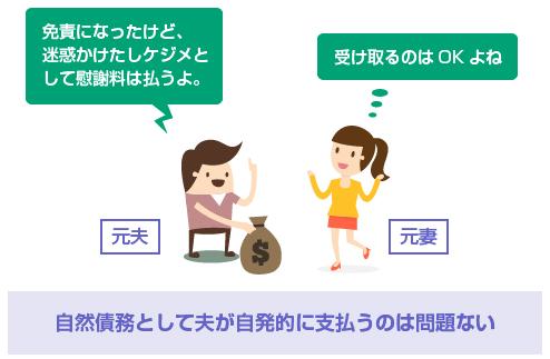 自然債務として夫が自発的に支払うのは問題ない-イラスト