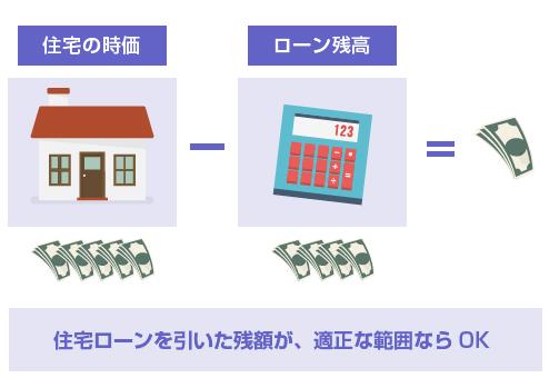 住宅ローンを引いた残額が、財産分与として適正な範囲ならOK