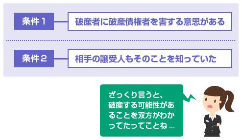 詐害行為になる条件2つ-図