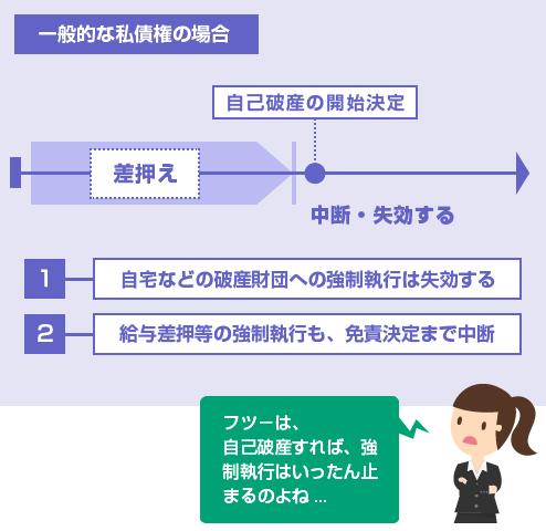 一般的な破産債権に基づく強制執行は、自己破産の開始決定により失効・中断する-図
