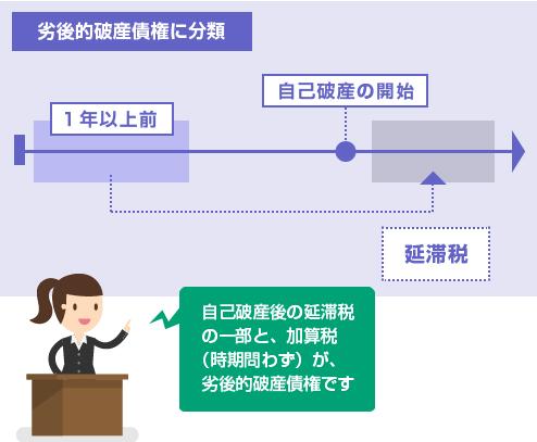自己破産後の延滞税の一部と、加算税(時期問わず)が、劣後的破産債権に分類-図