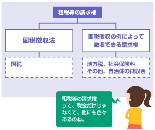 破産法の「租税等の請求権」の定義-説明図
