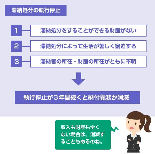 滞納処分の執行停止-説明図