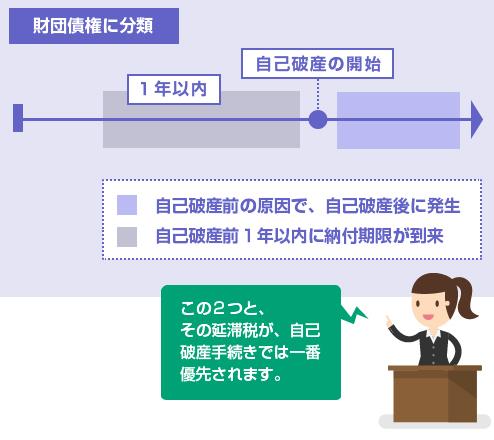 租税等の請求権のうち、財団債権に分類されるもの-図