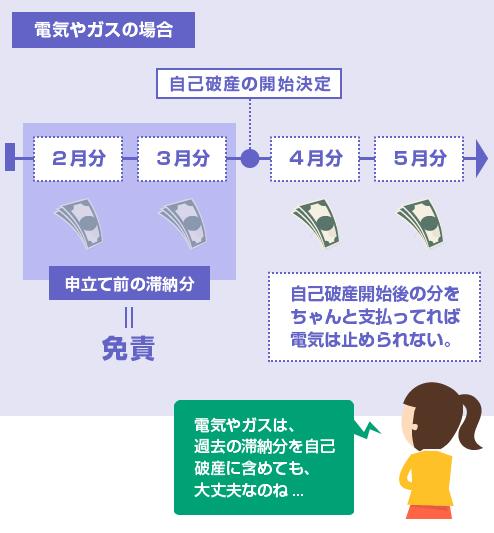 電気やガスの場合は、自己破産前の滞納分を破産手続きに含めても、供給停止されない-図