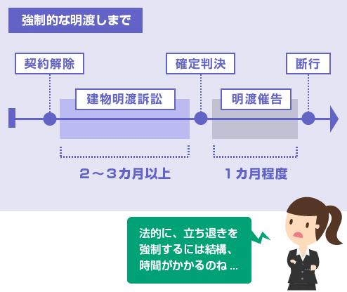 契約の法定解除から、強制的な明渡しの断行までの流れ-図