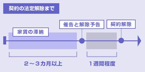 家賃滞納から賃貸借契約の法定解除までの流れ-図