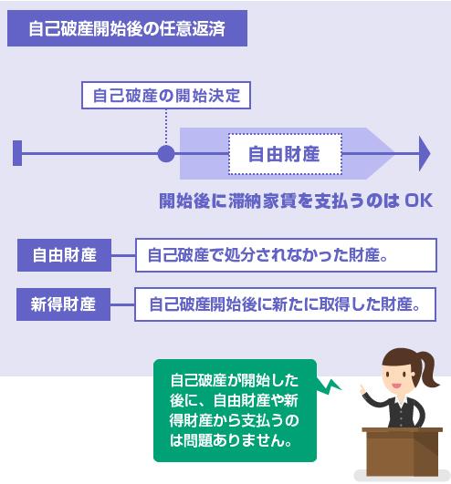 自己破産の開始決定後に、自由財産や新得財産から滞納家賃を支払うのはOK-図