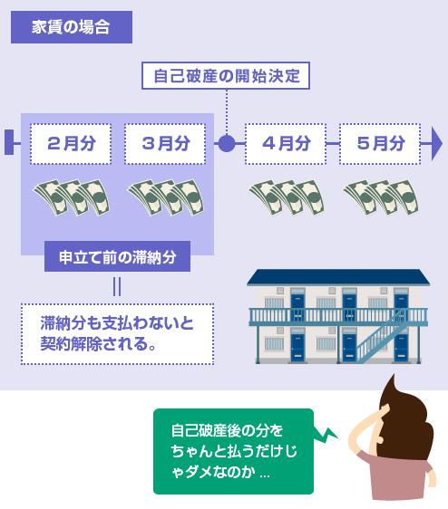 家賃の場合は、自己破産前の滞納分も支払わないと賃貸借契約を解除される。自己破産後の分を支払うだけではダメ-図