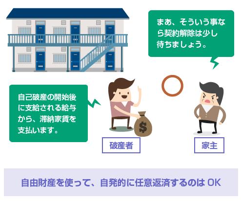 自由財産を使って、自発的に滞納家賃を任意返済するのはOK-イラスト