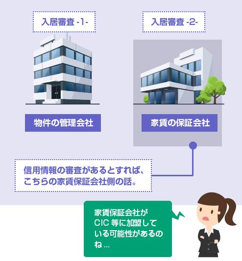 入居審査するのは、管理会社と家賃保証会社の2つ。CICに加盟している可能性があるのは家賃保証会社-図