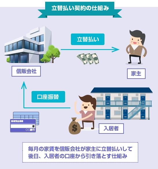 信販会社の家賃立替払い契約の仕組み-図