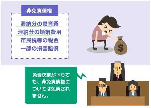 非免責債権の説明イラスト