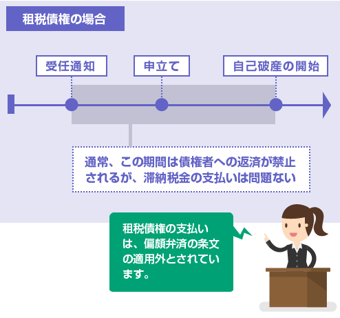 租税債権の支払いは、偏頗弁済の条文の適用外-説明図
