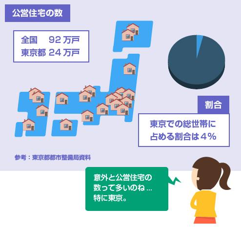 全国と東京の公営住宅の戸数-図