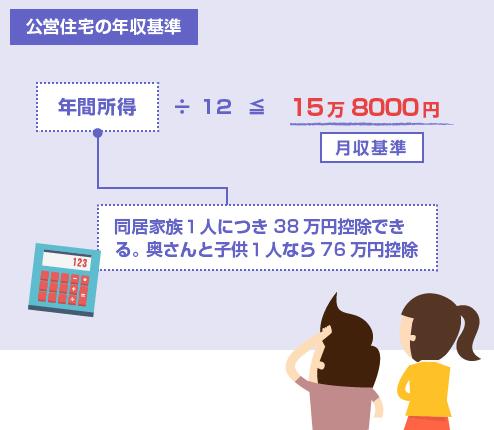 公営住宅の年収基準-同居家族1人につき38万円控除可-図