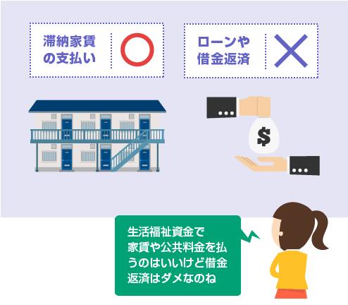 生活福祉資金で滞納家賃や公共料金を支払うことはできるが、借金やローンを返済することはできない-図