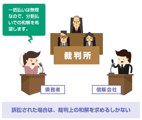 訴訟された場合は、裁判上の和解を求めるしかない-図
