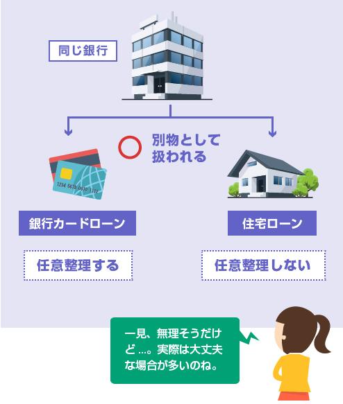 銀行カードローンと住宅ローンが同じ銀行の場合の任意整理-図