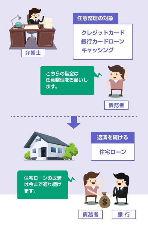 住宅ローンを任意整理の対象から外して返済を続ける-イラスト