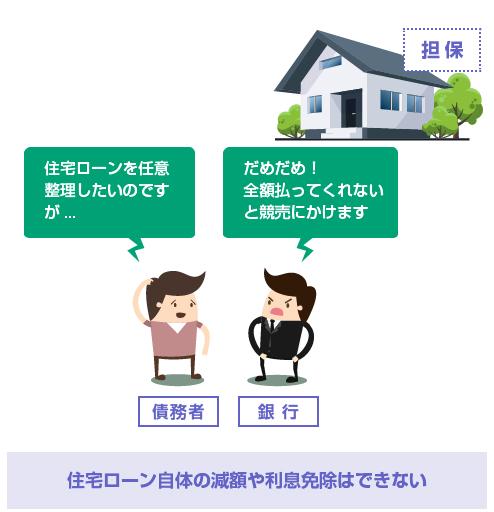住宅ローン自体の減額や利息免除はできない-イラスト図