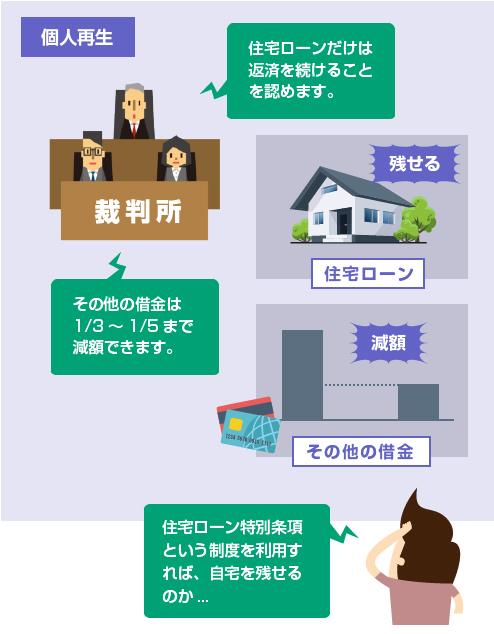 個人再生を利用して住宅を残したまま他の借金を減額する-図