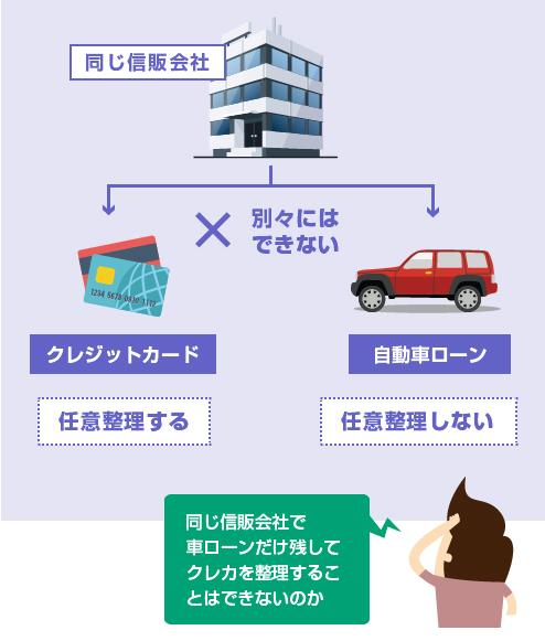 クレジットカードと車ローンが同じ信販会社の場合の任意整理-説明図