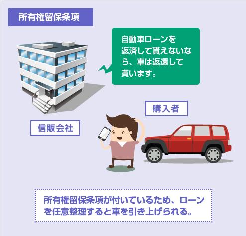 所有権留保条項が付いているため、ローンを任意整理すると車を引き上げられる。-イラスト図