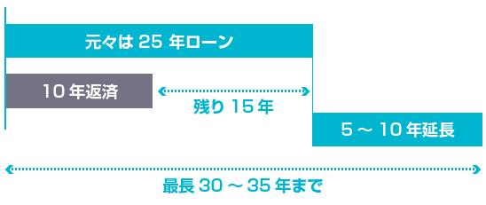 住宅ローン延長の例-図