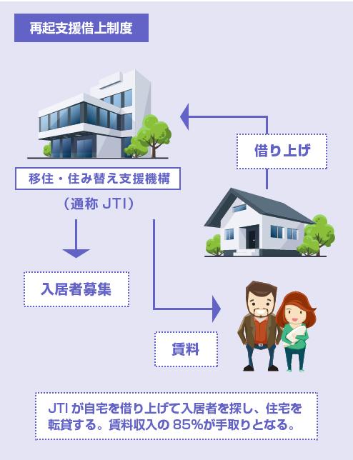JTIが自宅を借り上げて入居者を探し、住宅を転貸する。賃料収入の85%が手取りとなる。-再起支援借り上げ制度の説明図
