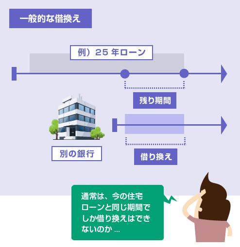 通常は、今の住宅ローンと同じ期間でしか借り換えできない-図
