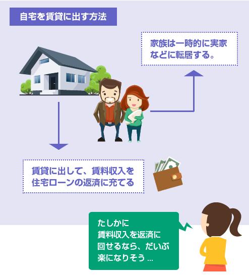 家族は一時的に実家などに転居し、自宅は賃貸に出して賃料収入を住宅ローン返済に充てる-図