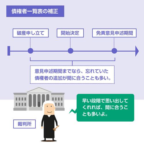 免責意見申述期間までなら、忘れていた 債権者の追加が間に合うことも多い。-図