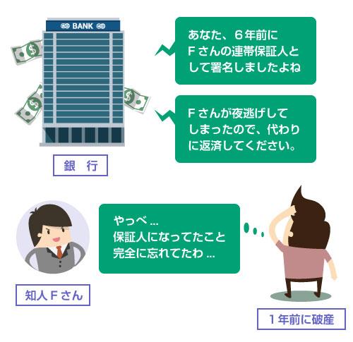 破産時に連帯保証債務を忘れていて後で請求されてしまう例―イラスト