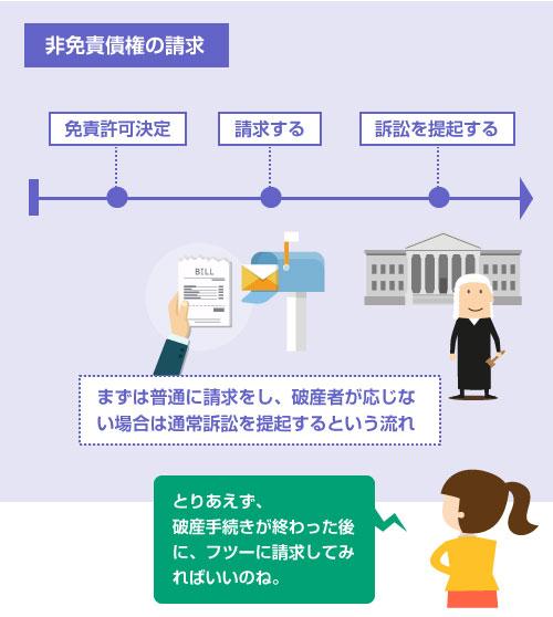 まずは普通に請求をし、破産者が応じな い場合は通常訴訟を提起するという流れ-図