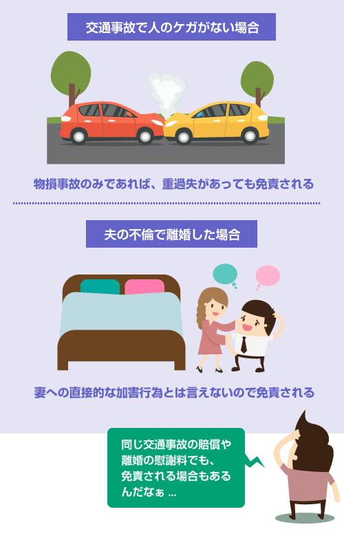 交通事故で人のケガがない場合や、夫の不倫で離婚した場合の損害賠償は、非免責債権にならない―図
