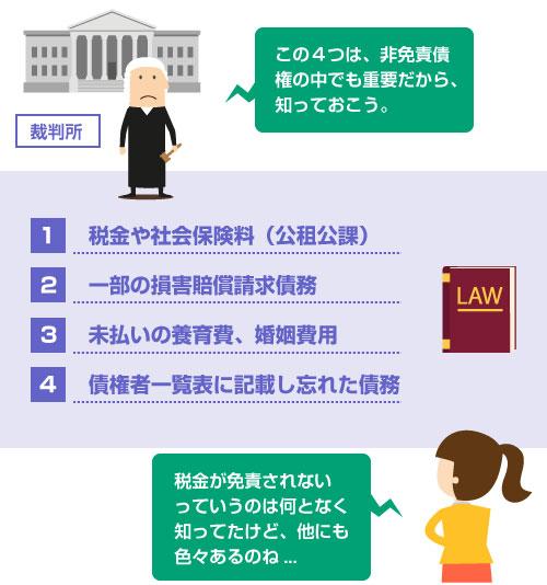 非免責債権の中でも重要なもの4つ・・・(1)税金や社会保険料、(2)一部の損害賠償債務、(3)未払いの養育費や婚姻費用、(4)債権者一覧表に記載し忘れた債務