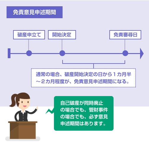 通常の場合、破産開始決定の日から1カ月半 ~2カ月程度が、免責意見申述期間になる。-説明図