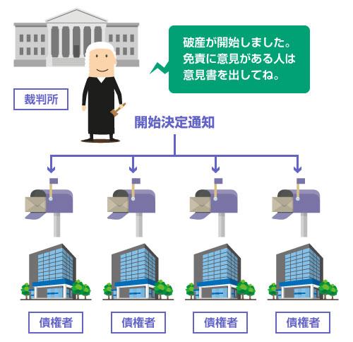 裁判所から各債権者に通知が届く―図