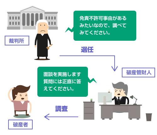 免責不許可事由があり、破産管財人が選任される場合の仕組み―図