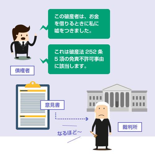 具体的な免責不許可事由を意見書で指摘する例―説明イラスト