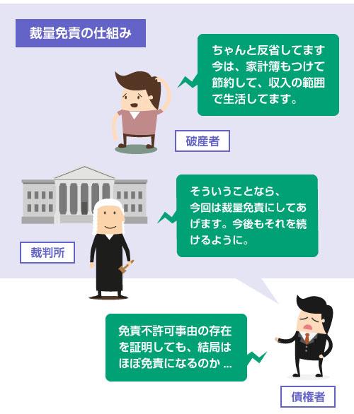 免責不許可事由がある場合でも、 実際には、裁量免責になることが多い-イラスト図