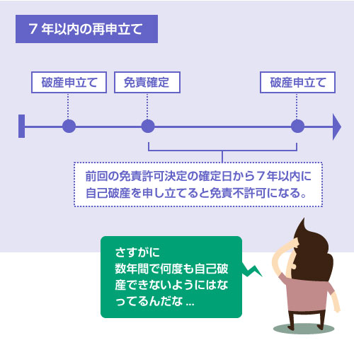 前回の免責許可決定の確定日から7年以内に 自己破産を申し立てると免責不許可になる。-説明図