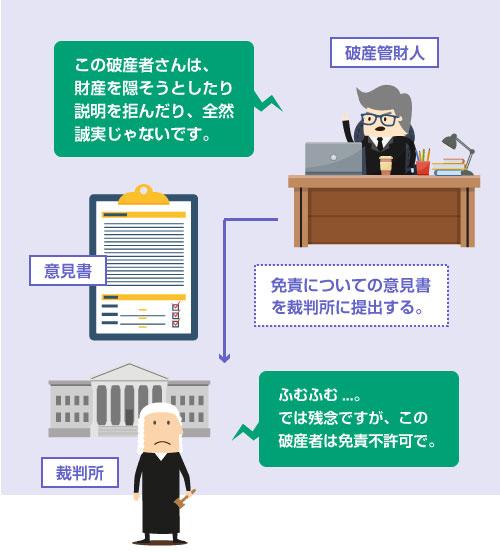 破産管財人の【免責についての意見書】で免責不許可になる例―イラスト説明